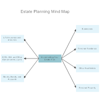 Estate Planning Mind Map