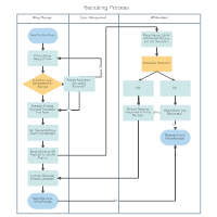 Swim Lane Diagram - Recruiting Process