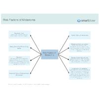 Risk Factors of Melanoma
