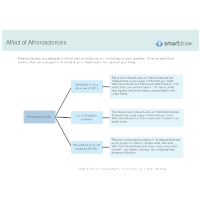 Affect of Atherosclerosis