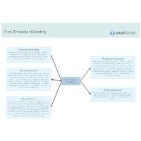 First-Trimester Bleeding