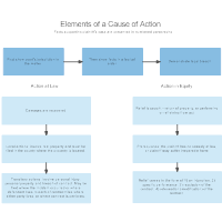 What is a Cause of Action
