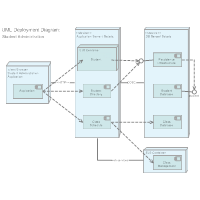 Deployment Diagram - Web Application