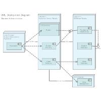 Deployment Diagram - Web Application