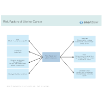 Risk Factors of Uterine Cancer