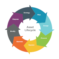Cycle Diagram Example - Asset Lifecycle