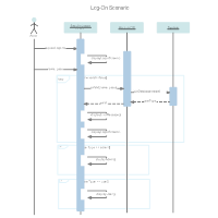 Sequence Diagram - Log On Scenario