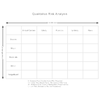 Qualitative Risk Analysis Matrix