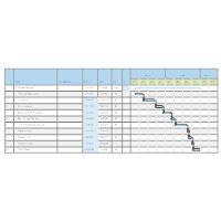 Prototype Vehicle Gantt Chart