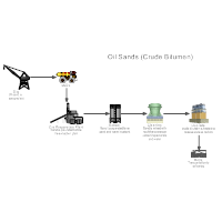Oil Sands Process Flow Diagram