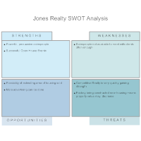 Real Estate - SWOT Analysis