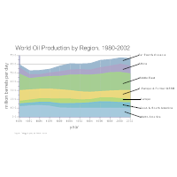 World Oil Production Area Chart