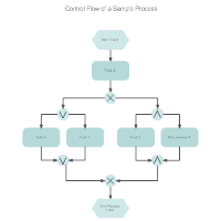 EPC Diagrams