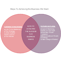 Business Direction Venn Diagram