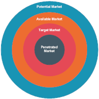 Market Types Target Diagram