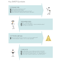 Key SWOT Questions - SWOT Diagram