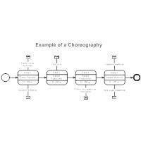 BPMN Choreography