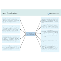 Labor Complications