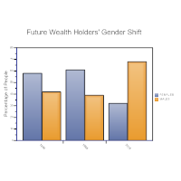 Future Wealth Holder's Gender Shift