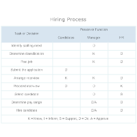Authority Matrix - Hiring Process