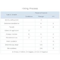 Authority Matrix - Hiring Process