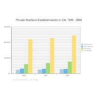 Bar Chart - Private Nonfarm Establishments in CA