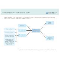 What Causes Sudden Cardiac Arrest