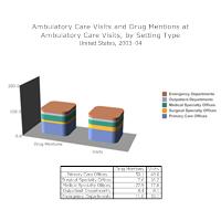 Ambulatory Care Visits Bar Graph Example