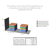 Ambulatory Care Visits Bar Graph Example