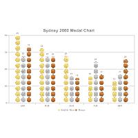 Olympics Medal Chart Histogram