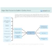 Major Risk Factors for Sudden Cardiac Arrest