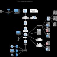 WAN Multi-Protocol Network Diagram