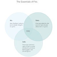 Fire Venn Diagram