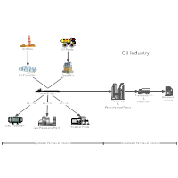 Oil Industry Process Flow Diagram