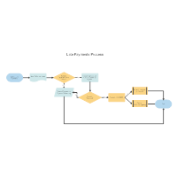 Late Payments Process Map