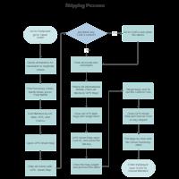 flowchart examplesshipping process flowchart