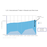 USA International Trade Area Chart