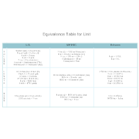 Equivalence Table for Unit
