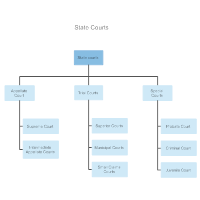 State Courts