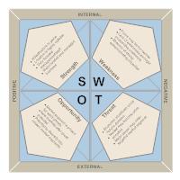 Market Analysis - SWOT Diagram