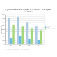 Bar Graph - Cigarette Production, Exports, and Domestic Consumption