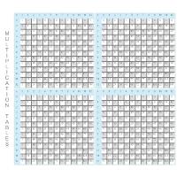Multiplication Tables