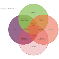 Management Cycle Venn Diagram