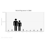 World Population Histogram