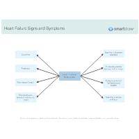 Heart Failure Signs and Symptoms