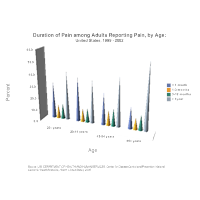 Bar Chart Example - Duration of Pain Among Adults Reporting Pain