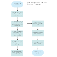 Medical File Transfer Flowchart