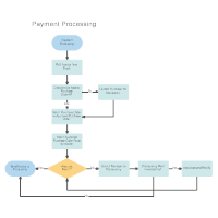 workflow diagram examplespayment processing workflow