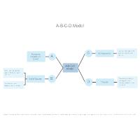 A-B-C-D Model
