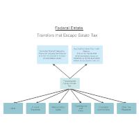 Federal Estate Tax Escapes